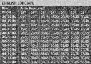 ELB Spine Chart